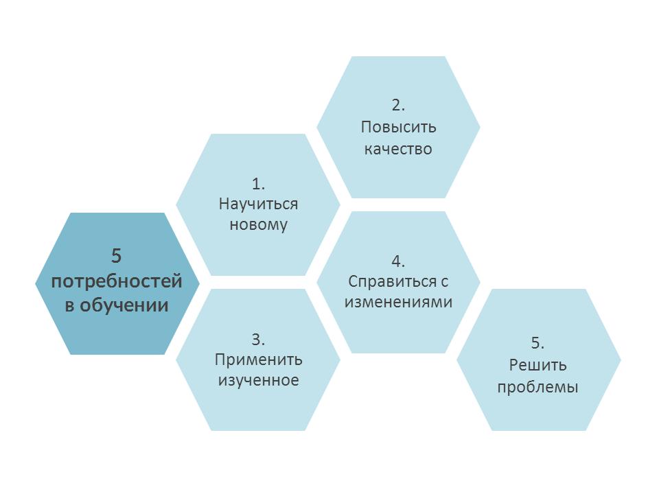 Как определить потребность в обучении