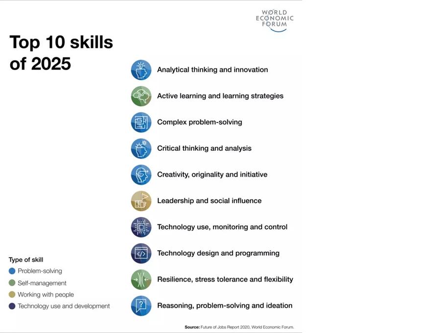 10 главных навыков 2025 года