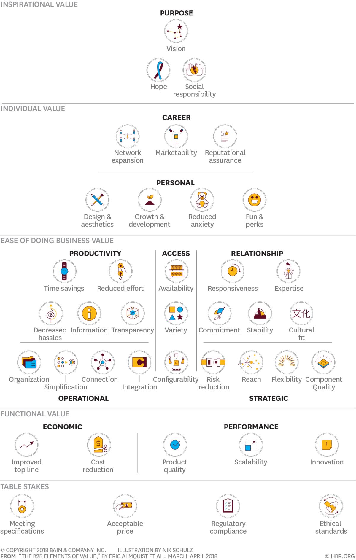 Создание ценности для клиента в B2B
